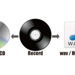レコードのハイレゾ化・CD化変換サービス開始