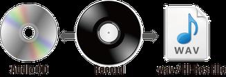 レコードから高音質CD化、レコードから高解像度ハイレゾデータ化