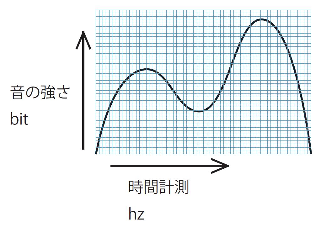 アナログ音声信号イメージなめらかな曲線です