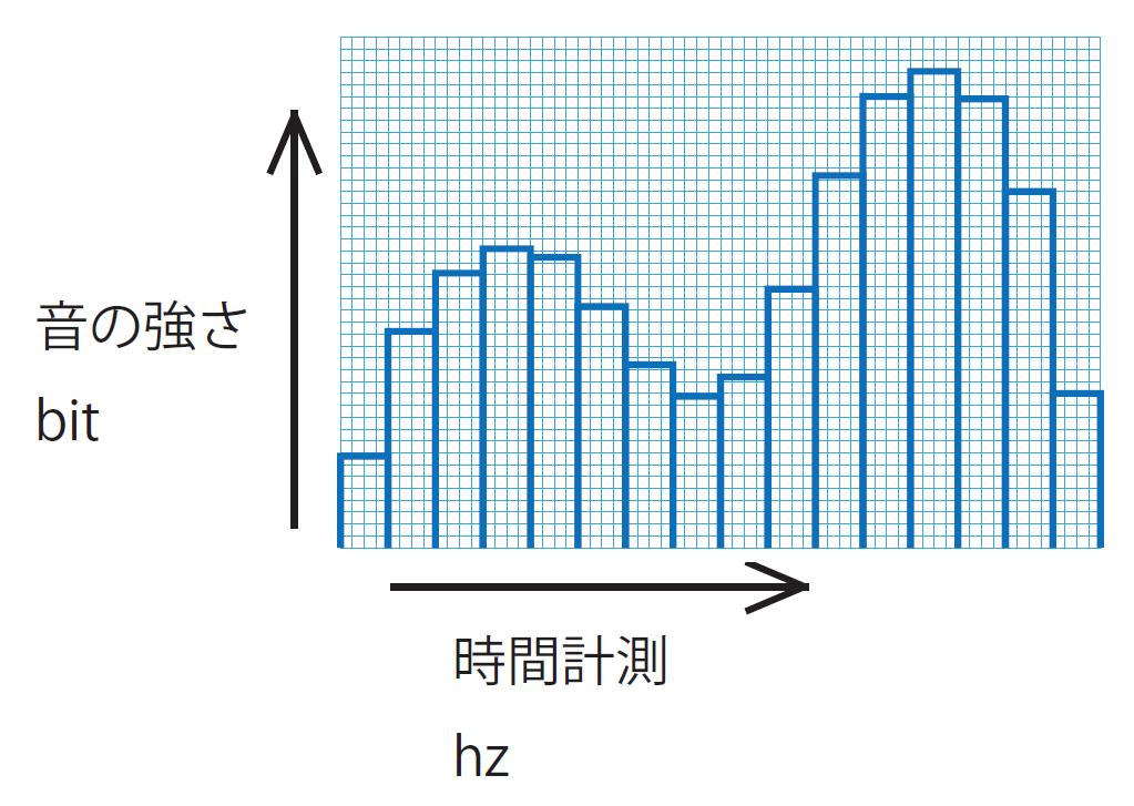 CD の場合は44.1kHz、16bit でデジタル化されておりますアナログ音声デジタル化イメージ(44.1kHz / 16bit)