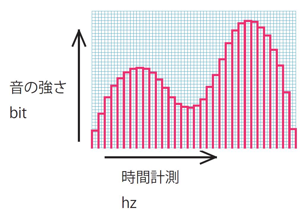 アナログ音声デジタル化イメージ(96kHz / 24bit)( ハイレゾ)