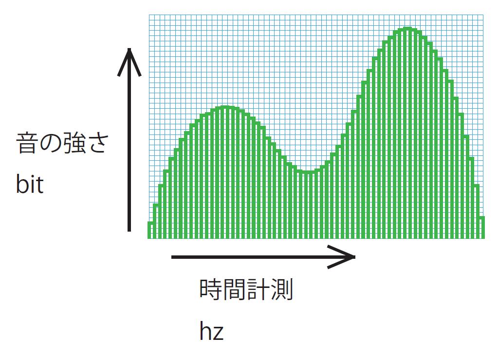 アナログ音声デジタル化イメージ(192kHz / 24bit)( ハイレゾ)