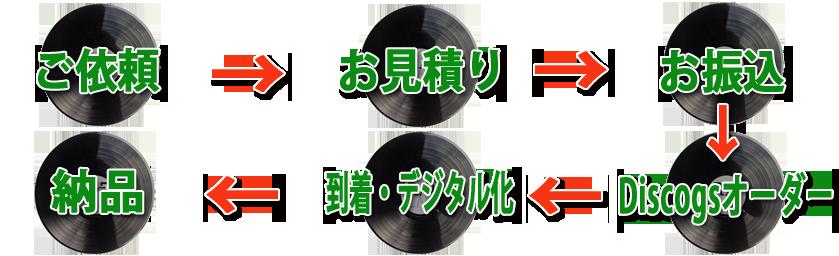 Discogsレコード代行購入及びデジタル化